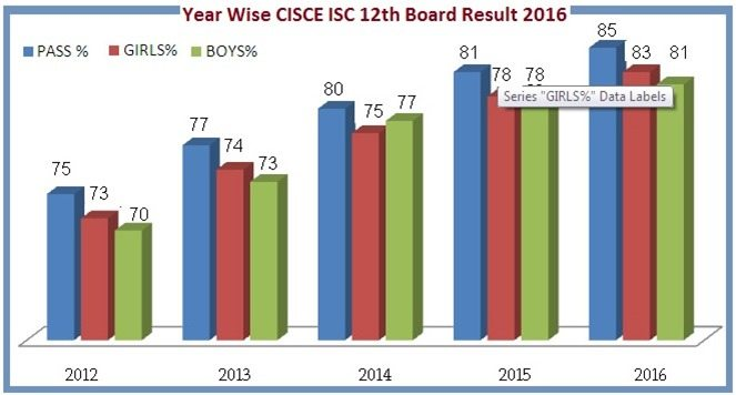 Check Year Wise ISC (12th) Board Result 2016