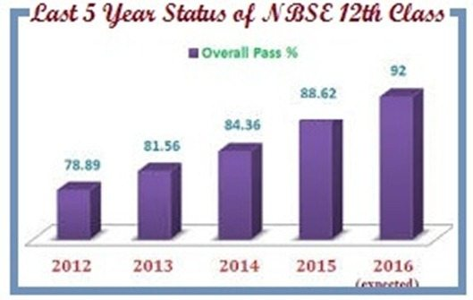 check Year Wise NBSE Board Result 2016