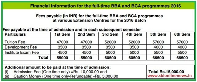 Check Fee Structure in Each Semester for BIT University