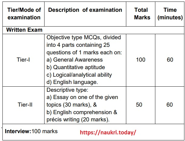 IB ACIO Vacancy Exam Pattern