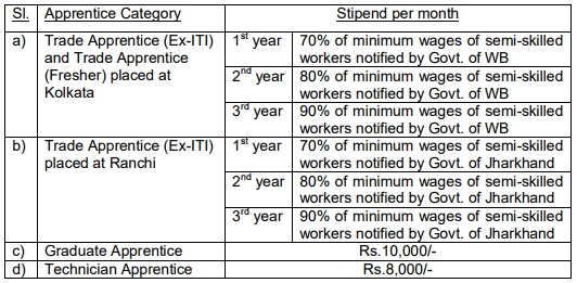 Monthly Stipend for GRSE Kolkata Vacancies