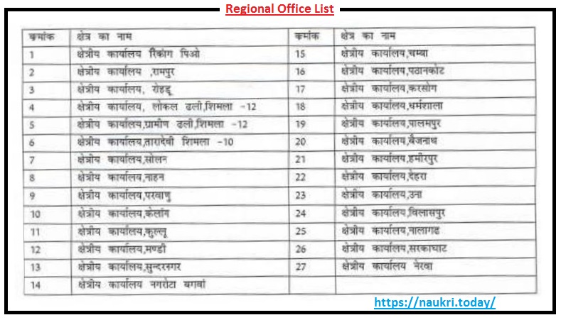 Himachal Roadways Vacancy Application form Postal Address