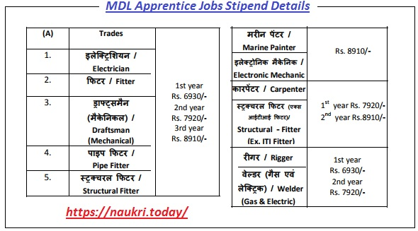 MDL Apprentice Jobs Pay Scale