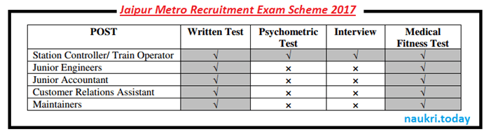 Jaipur Metro Recruitment Exam Scheme