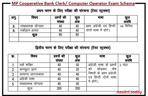 MP Cooperative Bank Clerk/ Computer Operator Vacancy Exam Scheme