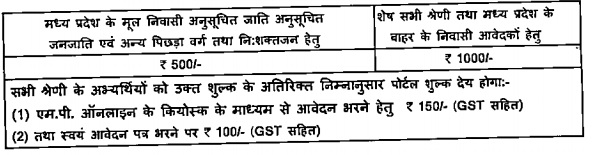 Application Fees For Filling Online form for MPPSC Vacancies 2017 – 18