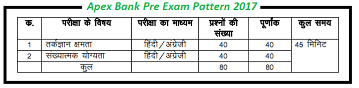 Apex Bank Pre Exam Pattern