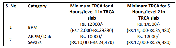 Haryana Postal Circle Recruitment Pay Scale