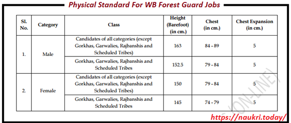 Physical standard for WB Forest dept Jobs
