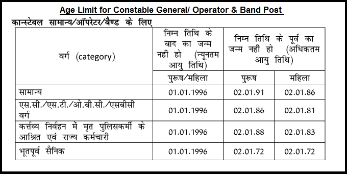 Age Limit for Constable Genera Operator Band Post