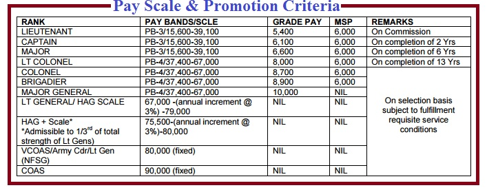 Indian Army Salary Structure