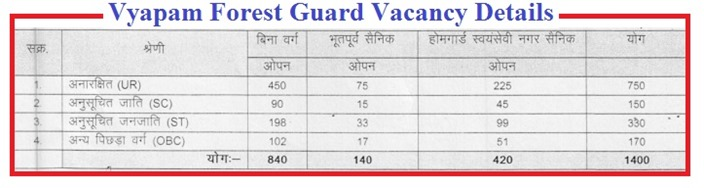 MP Vyapam Forest Guard Jobs