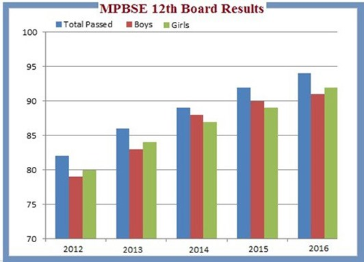 MPBSE-12th-Board-2016_thumb