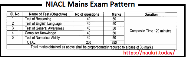 NIACL Mains Exam Pattern 2017