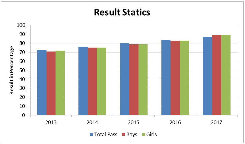 orissa 12th Board Result Graph