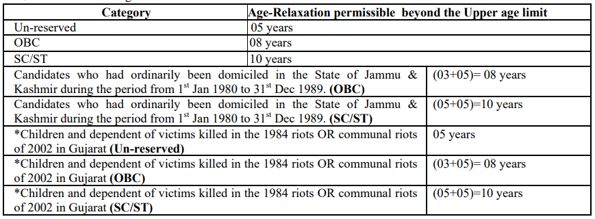 Age limit for CRPF
