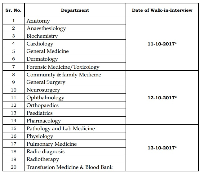Schedule of AIIMS Raipur Vacancy Walk in Interview
