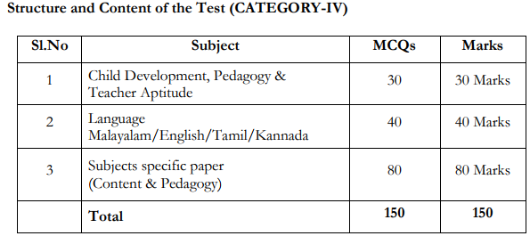 K-TET exam Pattern Category 4