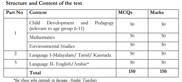 exam pattern category 1