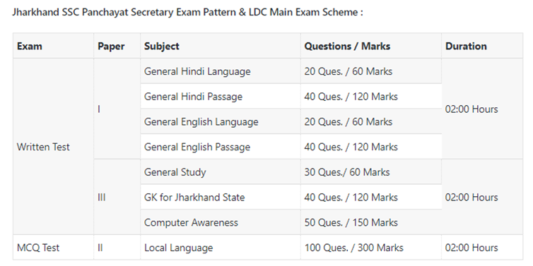 mains exam pattern
