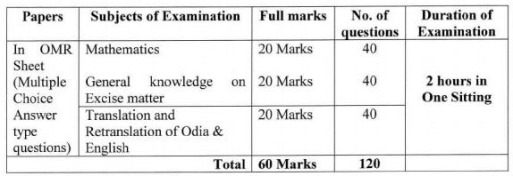 OSSSC Recruitment Written Test