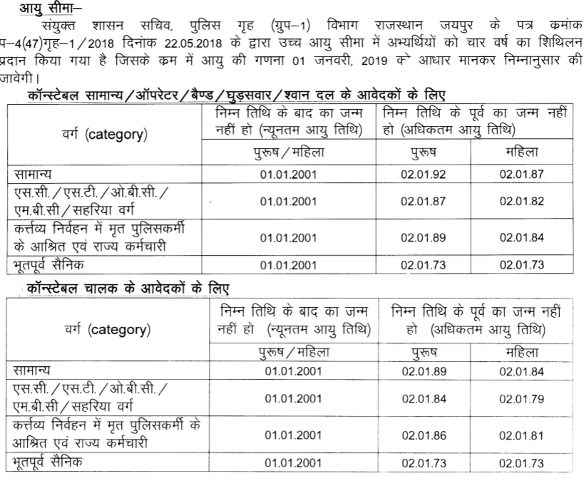 Rajasthan Police Bharti Age Criteria