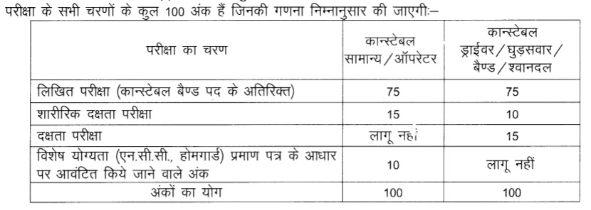Rajasthan Police Constable Written Examination