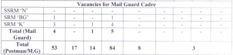 Odisha Postal Circle Mail Guard Vacancies Details