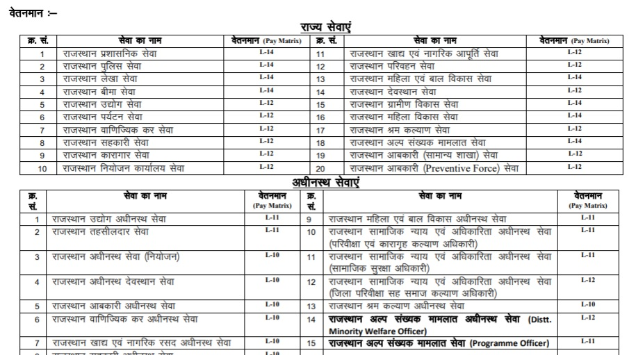RPSC RAS 2018 Pay Matrix