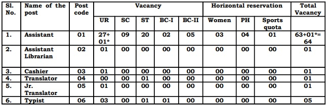 Jharkhand High Court Vacancy Details
