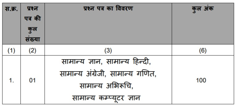 MP Vyapam Exam Pattern