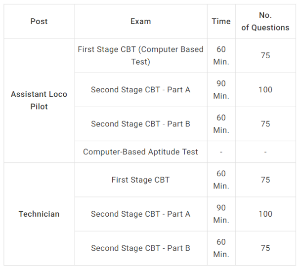 RRB ALP 2nd Stage Exam Pattern