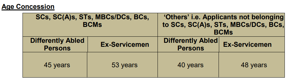 TNPSC Age Concession