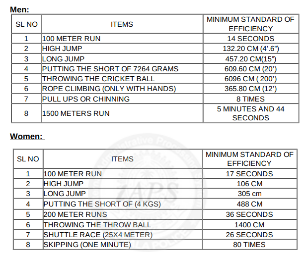 Kerala Police Sports Personnel Details