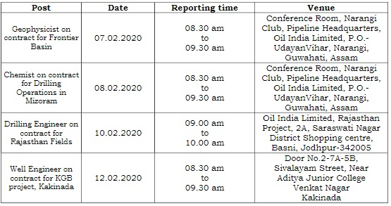 Oil India Interview Date